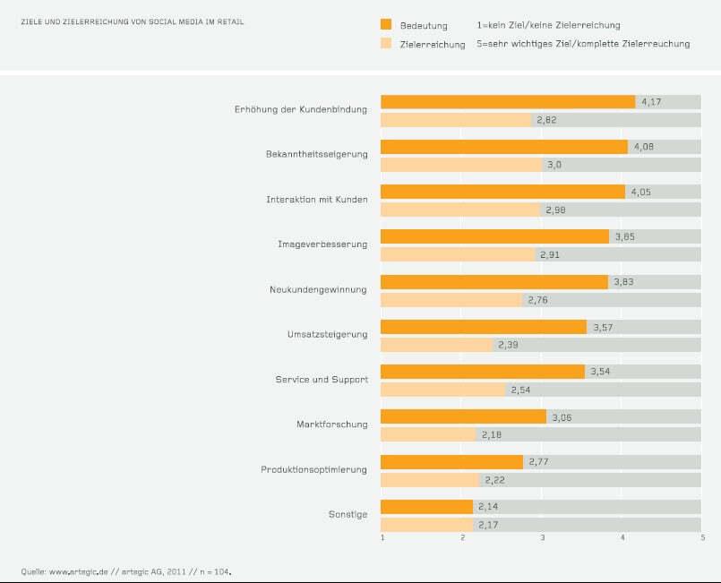 Social Media Marketing im Retail: Der Graben zwischen ...