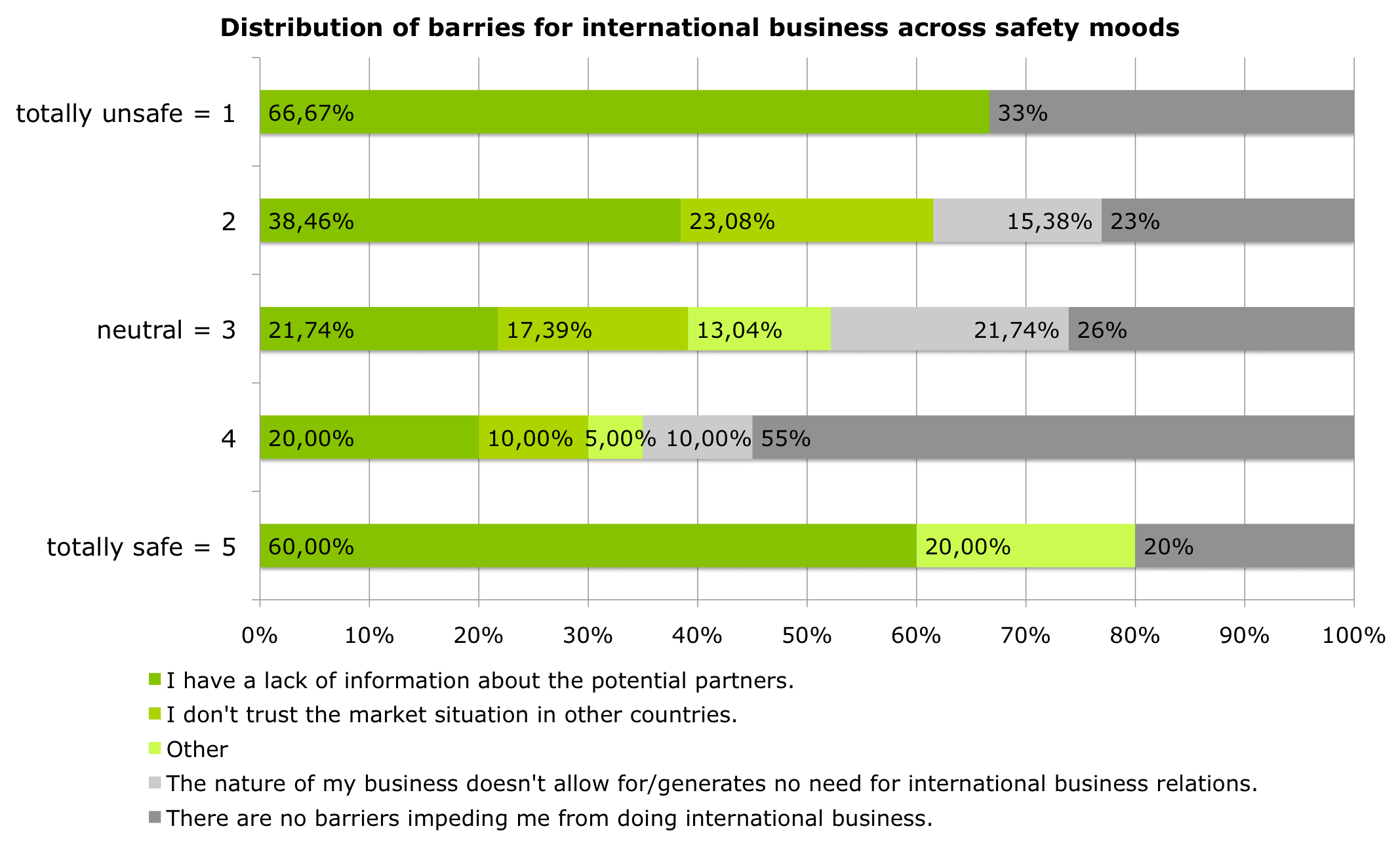 lack of information chokes international business climate in  distribution of barriers for international business across safety moods