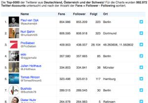 Mit Vorsicht zu genießen: Deutsche Twittercharts nach Followerzahl