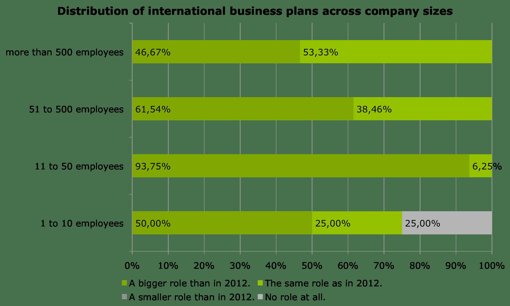 Verteilung internationaler Geschäftspläne für 2013 über Unternehmensgrößen