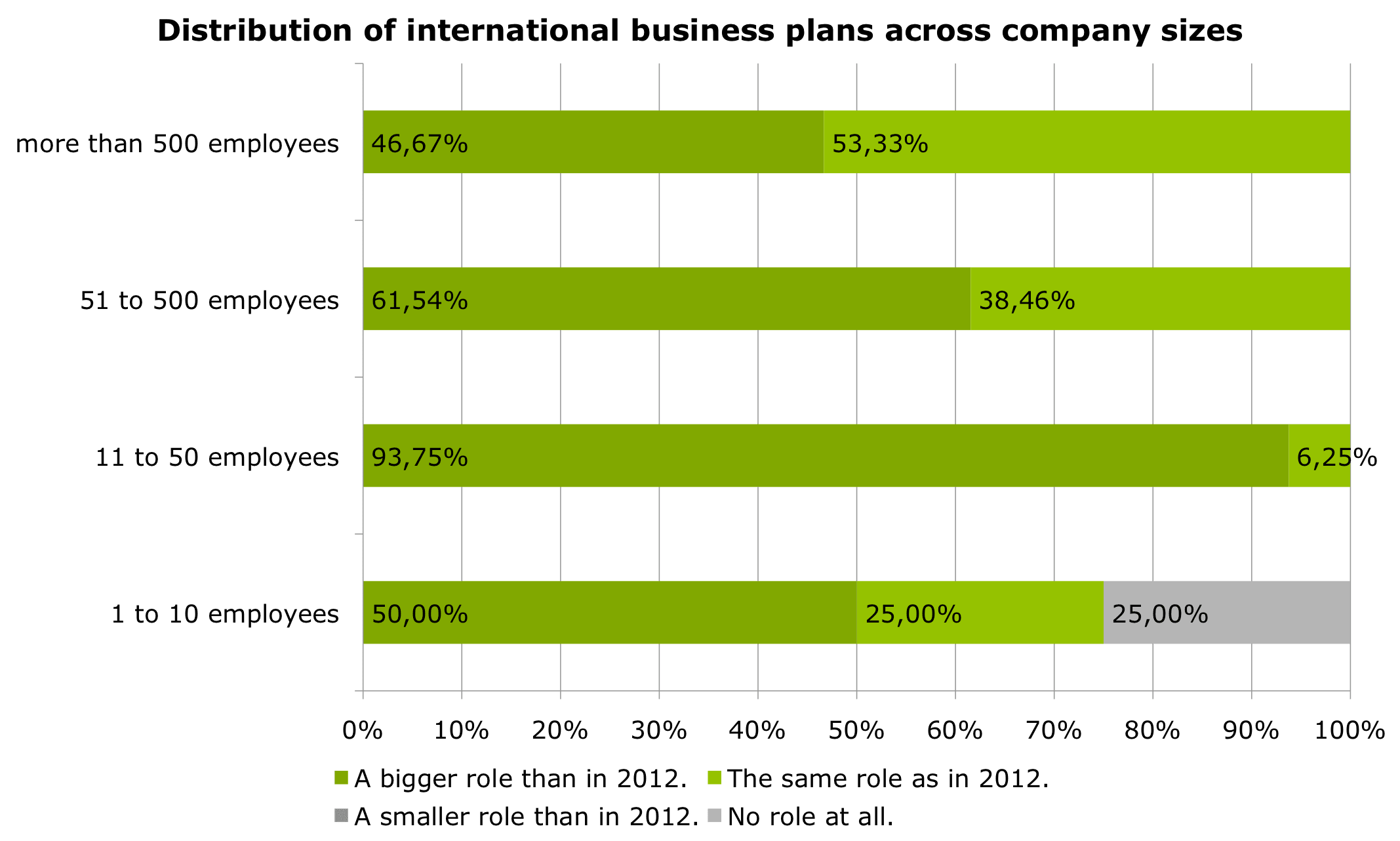Von wegen Eurokrise: Mangel an internationalen Business ...