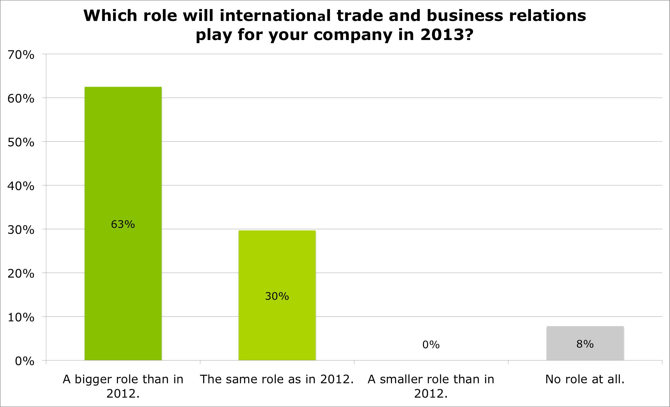 Rollenverteilung des internationalen Geschäfts in 2013
