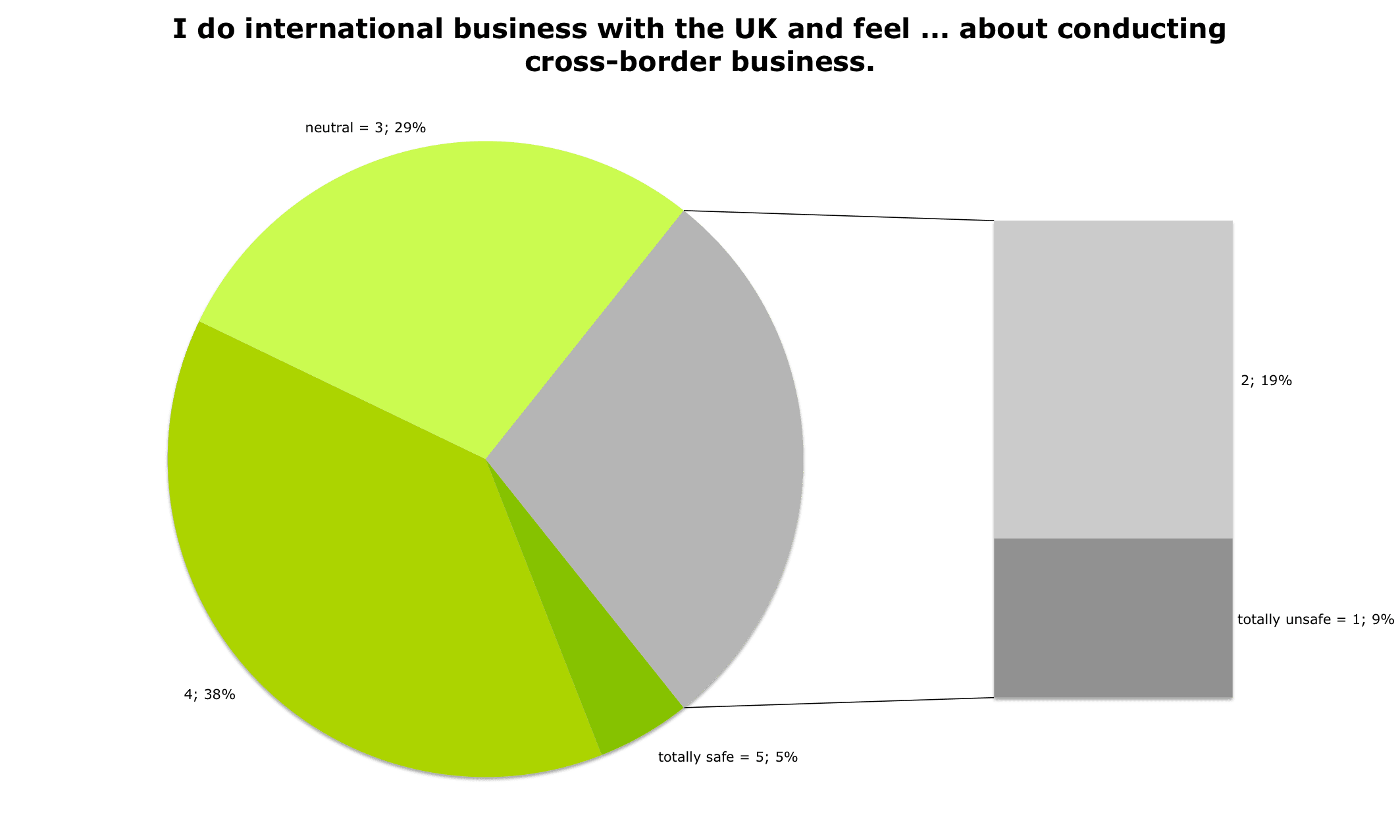 Stimmungsspiegel von Unternehmen, die in UK Geschäftsziele verfolgen