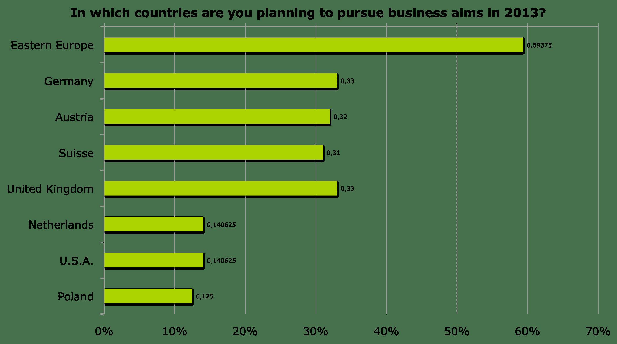 Die heißesten Länder für internationale Geschäftsziele